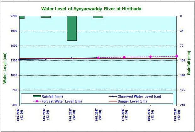 ayeyarwaddy-river-level-620.jpg