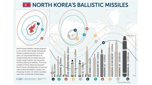 north-korea-ballistic-missile-622