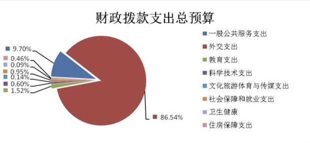 中国财政部2019年度《部门预算》,显示外交支出在全部的财政部部门预算中占比86.54%;前中国外交官斥中共「大撒币」以满足习近平称霸世界野心。(中国政府官网发布2019年财政部部门预算截图)