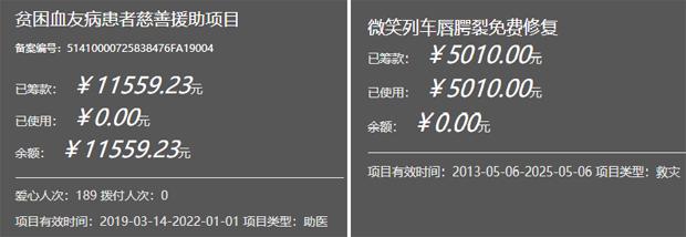 据河南省慈善总会的募款专案显示,官办慈善机构因信用问题,募集到的资金非常有限。(河南慈善总会官网截图)