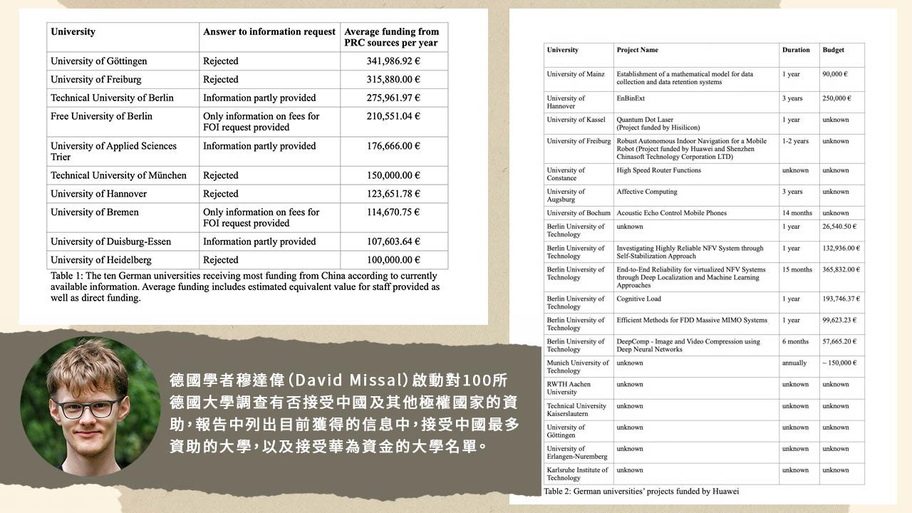 穆达伟报告中列出目前获得的信息中,接受中国最多资助的大学,以及接受华为资金的大学名单。(穆达伟提供)