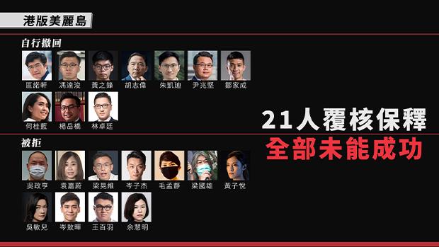 【港版美丽岛】21被告申请保释全部被拒 战友指法官没交代原因处理公式化