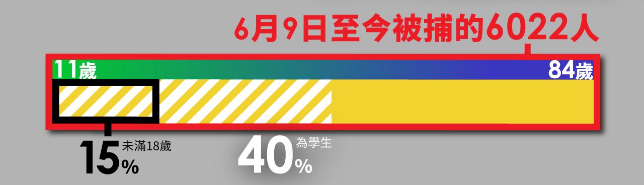 香港警方公布,6月9日至今有6022人被捕,年齡介乎11至84歲,當中有4成是學生,年齡18歲以下人數佔15%。