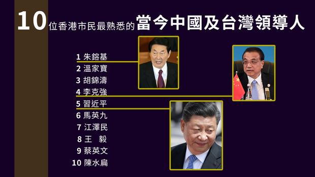 【民望調查】朱鎔基穩居榜首 習近平排第5低於李克強