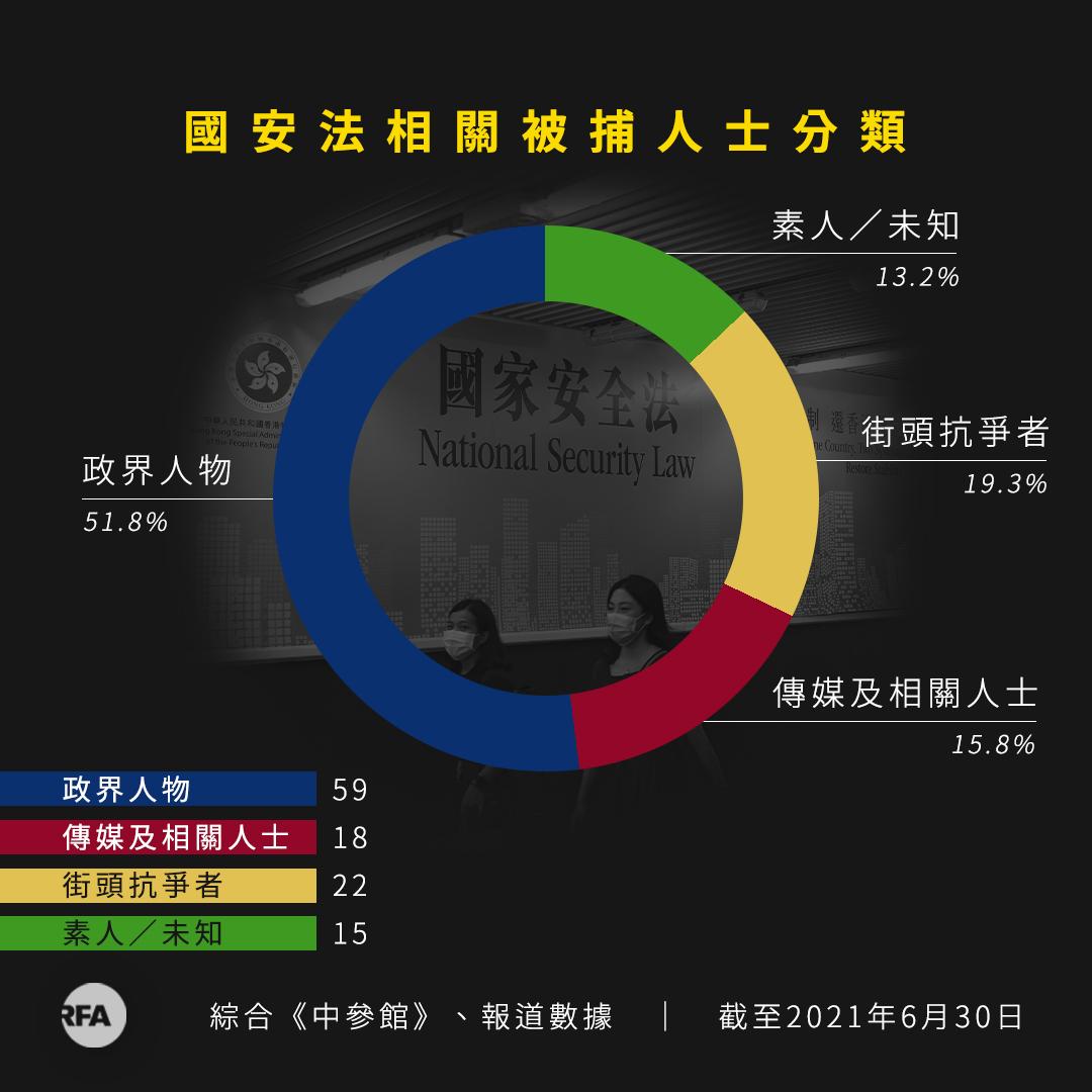 國安法相關數據統計。(粵語組製圖)