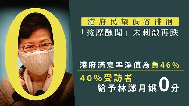 【香港民調】「按摩醜聞」未明顯影響港府民望 區議會主席:已處谷底 除非有更極端事件