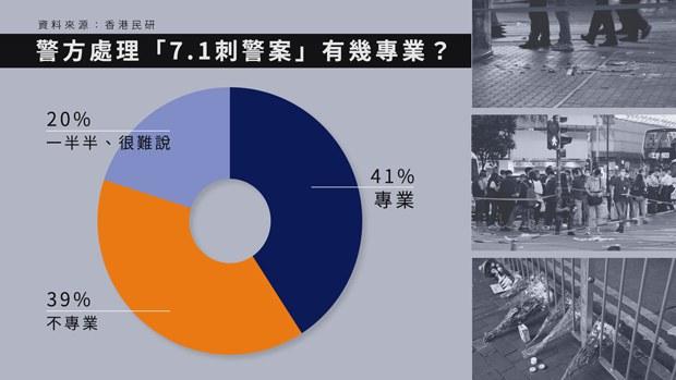 【7.1刺警案】41%受訪者認為警方處理「專業」/39%「不專業」 學者:過早定性「孤狼式恐襲」