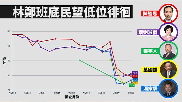 香港民研最新調查:林鄭班子民望低位徘徊