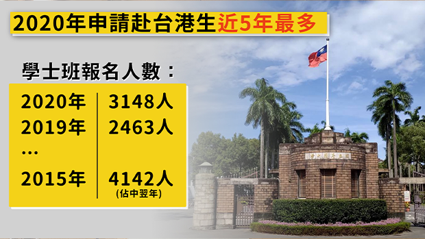 2020年港生报名台湾大学较前年升近三成 个别院校增近一倍