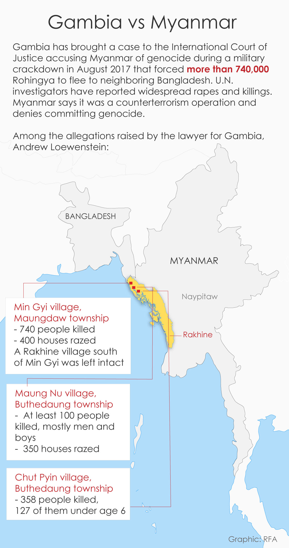 Gambia vs Myanmar case