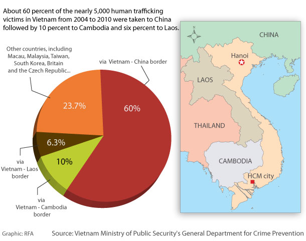 Vietnam Human Trafficking graphic