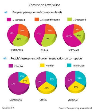 Respondents in Cambodia, China, and Vietnam all said they believed corruption levels in their countries had risen over the last three years.
