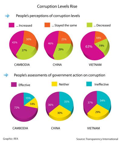 corruptionpies305.jpg