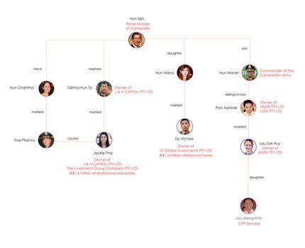 Hun Sen family tree. Graphic: RFA