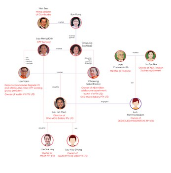 Lau Meng Khin family tree. Graphic: RFA
