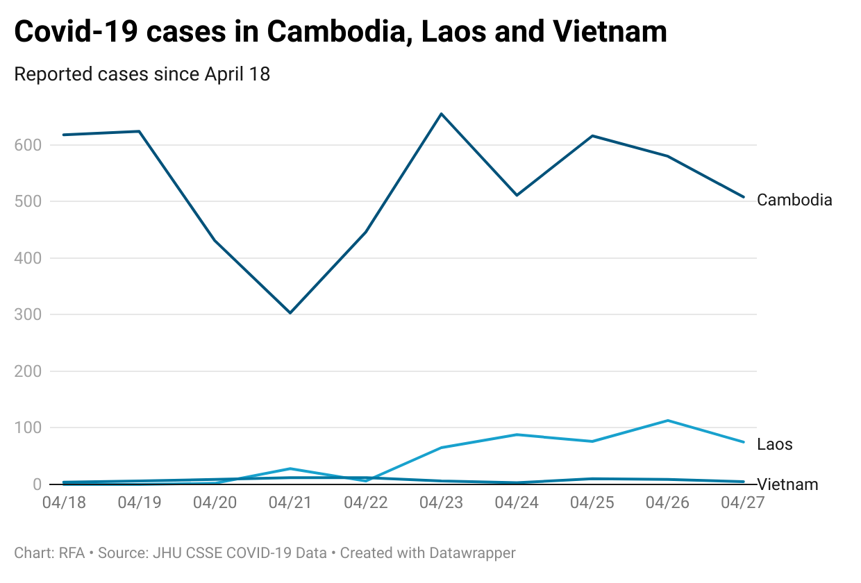 covid-19-cases-in-cambodia-laos-and-vietnam.png