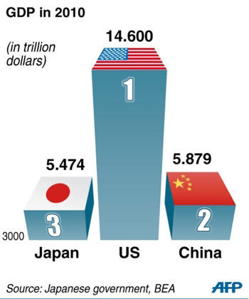 World's Largest Economies