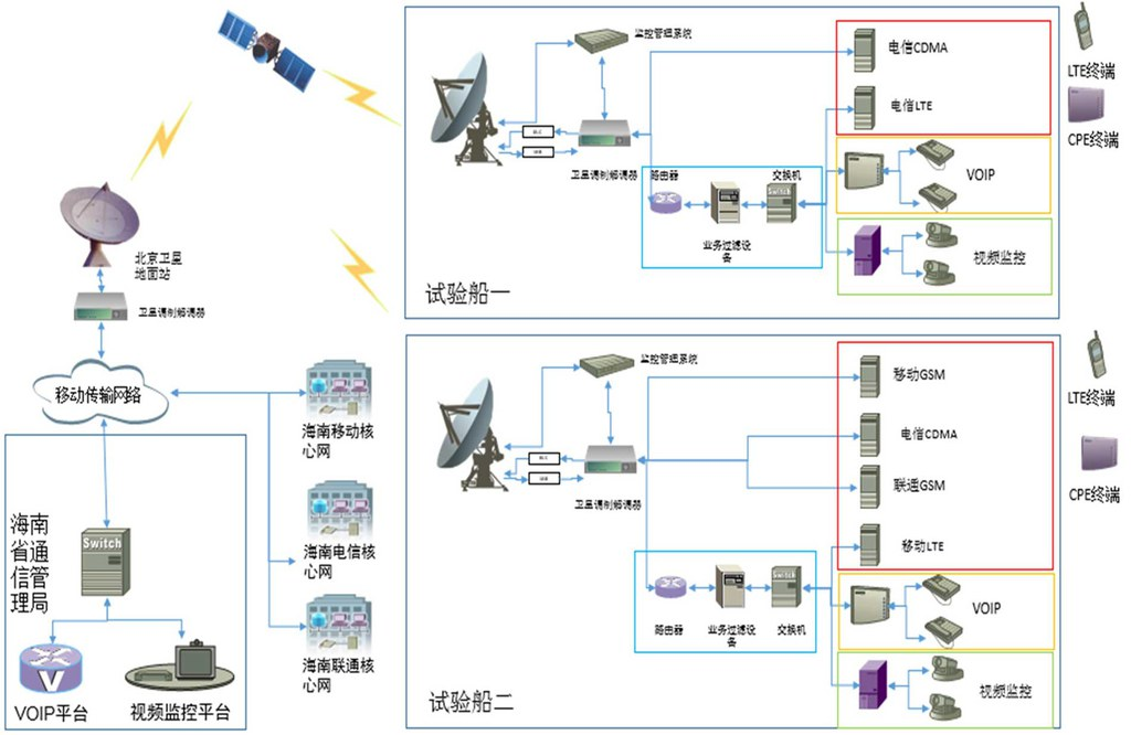 Diagram of the emergency satellite command and communications test ship system. Credit: Environmental impact assessment commissioned by the Hainan Communications Administration.