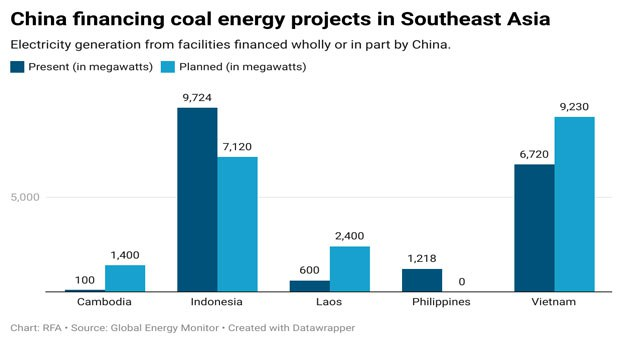 E8N63-china-financing-coal-energy-projects-in-southeast-asia.jpg