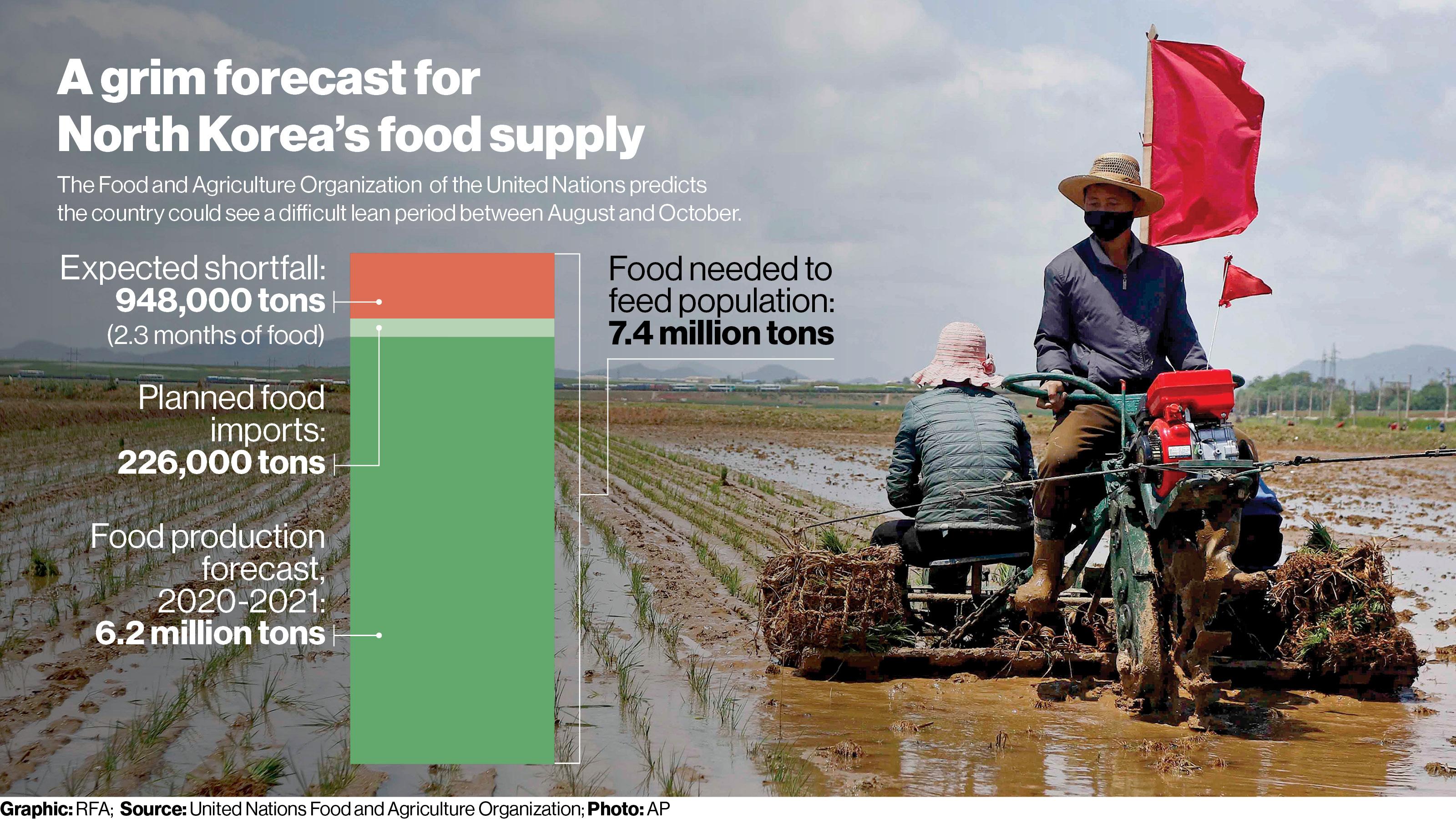 North_Korea_Food_Forecast_16x9.jpg