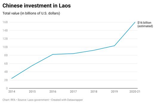 laos-graph-090821.png