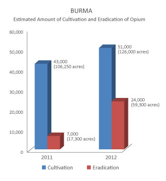 Opium-Output-Jumps-in-Burma,-Laos-(BURMA-CHART).jpg