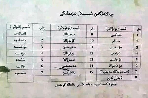 uyghur-list-banning-muslim-names-sept-2015.jpg