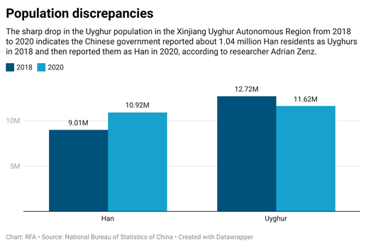 9nB3G-population-discrepancies.png