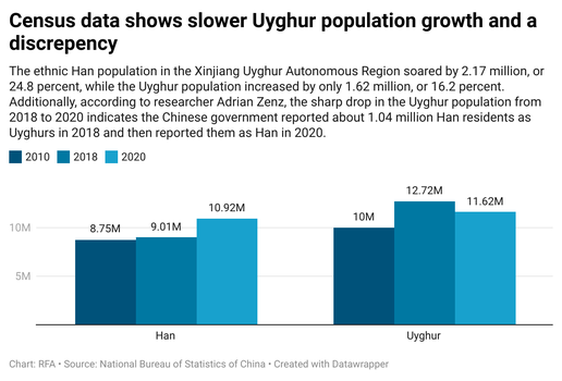 COMBINED R0qjO-census-data-shows-slower-uyghur-population-growth-and-a-discrepency.png