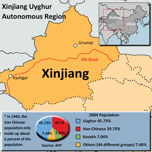 Who are the Uyghurs