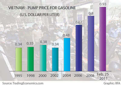Gas prices in Vietnam have continued to increase since 2002.