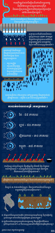 MekongDamFinal