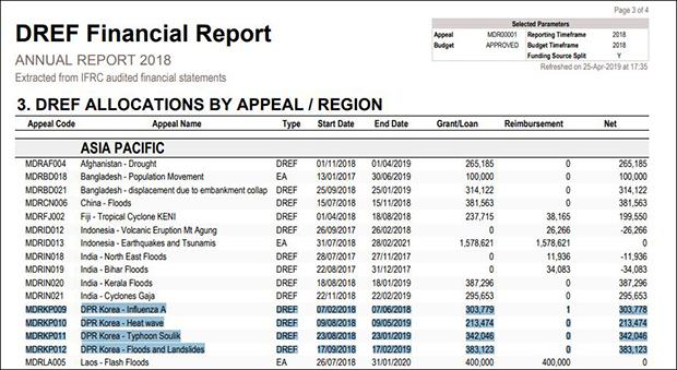 국제적십자사연맹의 '2018 재난구호 긴급기금 연례보고서'(Annual Report 2018: Disaster Relief Emergency Fund)에 따르면 지난해 북한에서 △A형(H1N1) 신종독감, △폭염, △태풍 솔릭, △홍수와 산사태 등으로 인해 비상조치계획 4건(검정색 음영)이 실시됐으며, 총 스위스 화폐인 약 124만(1,242,422)프랑, 즉 미화 약 122만(1,217,257)달러가 투입됐다.