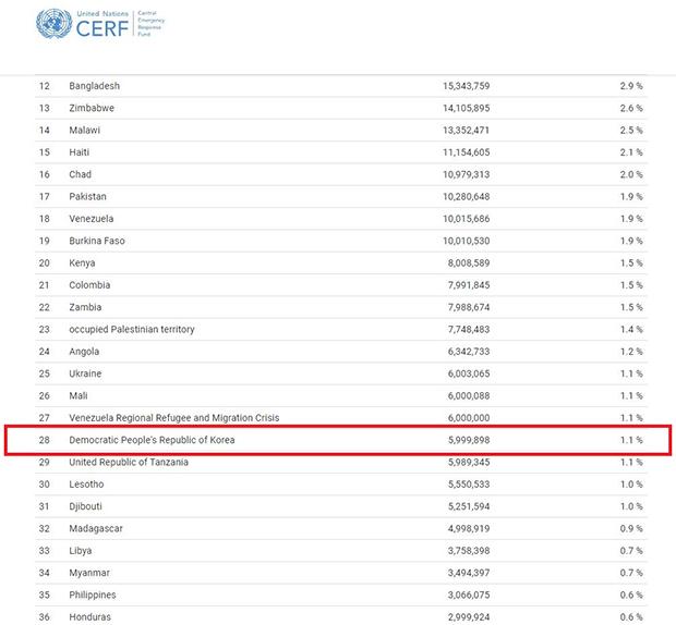 2019년 국가별 자금조달 현황 따르면, 북한(빨간 네모)은 올해 지원 대상국인 전 세계 빈곤국 47개국 중 28번째로 많은 지원을 받았다.