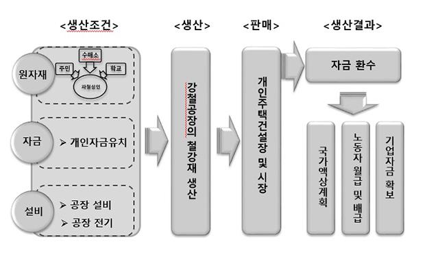 장마당과 공존하는 강철공장 경영 흐름도.