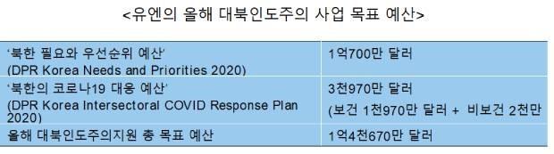 유엔은 올해 '북한 필요와 우선순위 예산'(DPR Korea Needs and Priorities 2020)으로 1억 7백만 달러와 '북한의 코로나19 대응 예산'(DPR Korea Intersectoral COVID Response Plan 2020)을 위해 3천970만 달러(보건 $1천970만 달러 + 비보건 2천만 달러) 등 북한에 대한 인도주의 지원을 위해 총 1억4천670만 달러가 필요하다고 밝혔다.
