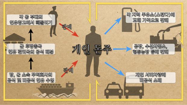 북한 군 소속 무역회사의 공식 및 비공식 연유 수입과 판매 흐름.