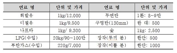 평안남도 장마당에서 판매되는 연료 가격표.