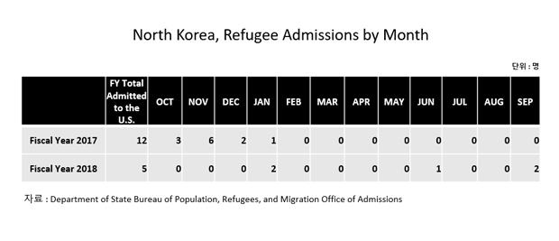2017(위), 2018(아래) 회계연도에 난민 인정을 받고 미국에 입국한 탈북자 수.