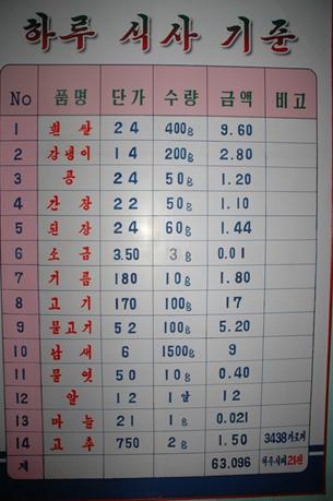 화학비료를 주로 생산하는 남흥청년화학연합기업소 기숙사 식당 벽에 걸려있는 '하루식사기준' 표. (2010년 9월)