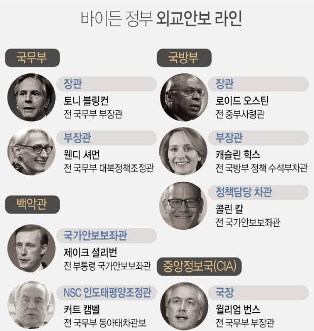 """미 군축협회 """"북핵, 바이든 취임 100일 이내 다뤄야"""""""