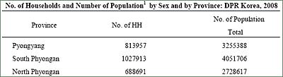 유엔인구활동기금이 조사한 북한 인구 예비결과 (자료제공: UNFPA)