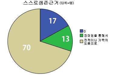 survival_chart.jpg