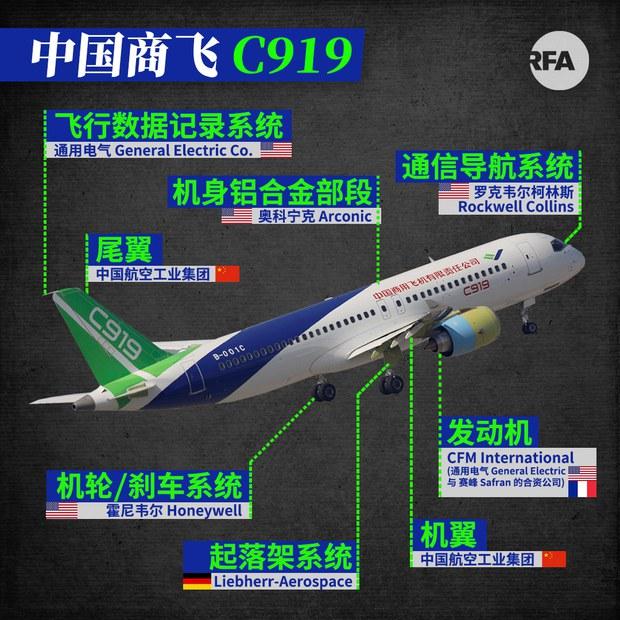中国国产机C919交付一再延后 航空命脉掌握在美国手中