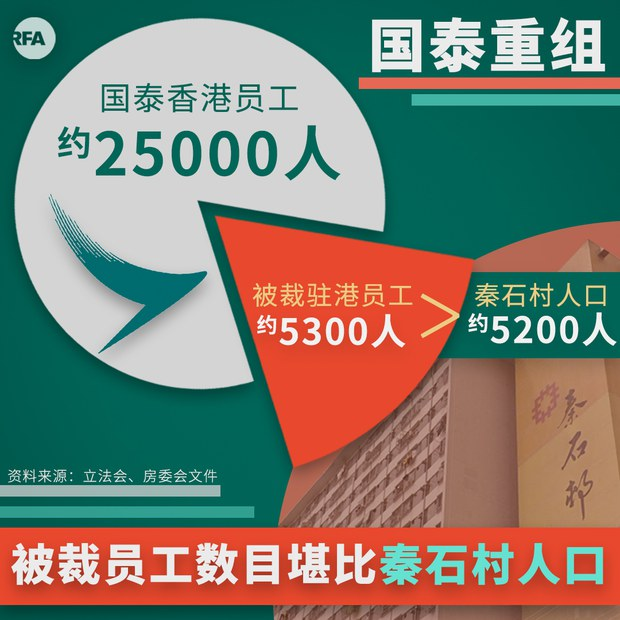 香港国泰航空裁5300名驻港员工