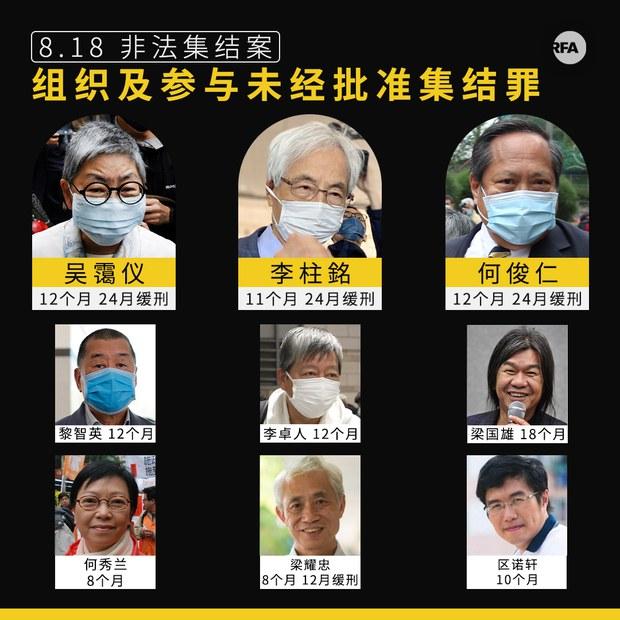 李柱銘判囚11個月緩刑兩年   黎智英李卓人判監12個月