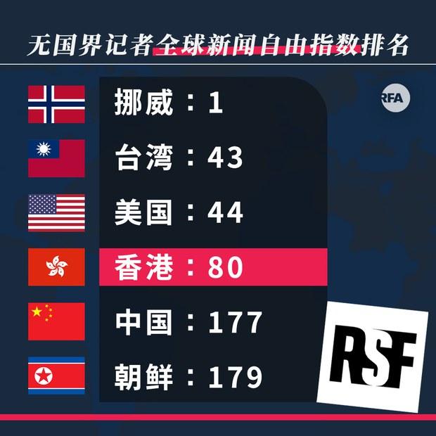 香港新闻自由位居80位   中国排倒数第四