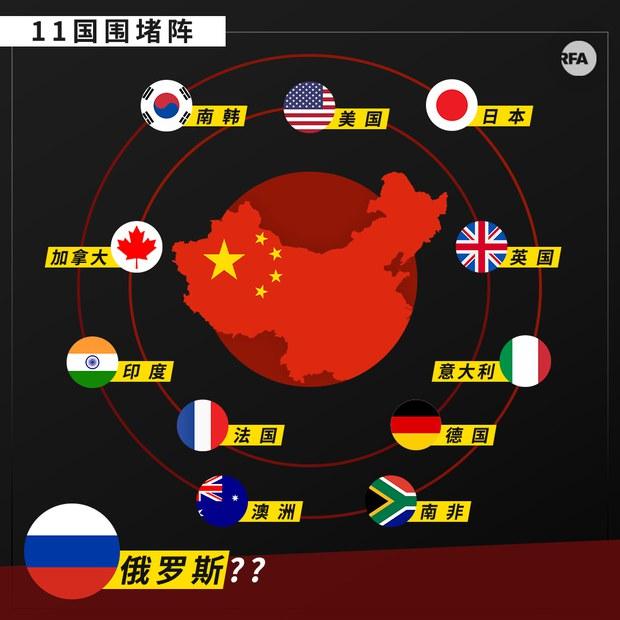 全球圍堵網成形   抗中效果還看普京