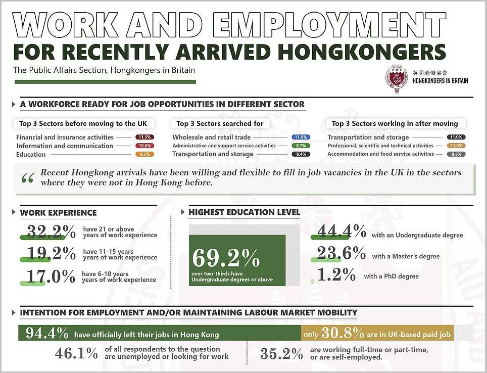 """在英港人组织""""英国港侨协会""""发布《新来英港人的就业及工作情况调研》,近7成受访者有大学或以上学历。报告指,数据显示新移英港人普遍学历高、富工作经验及经济情况稳定。 (英国港侨协会图片)"""