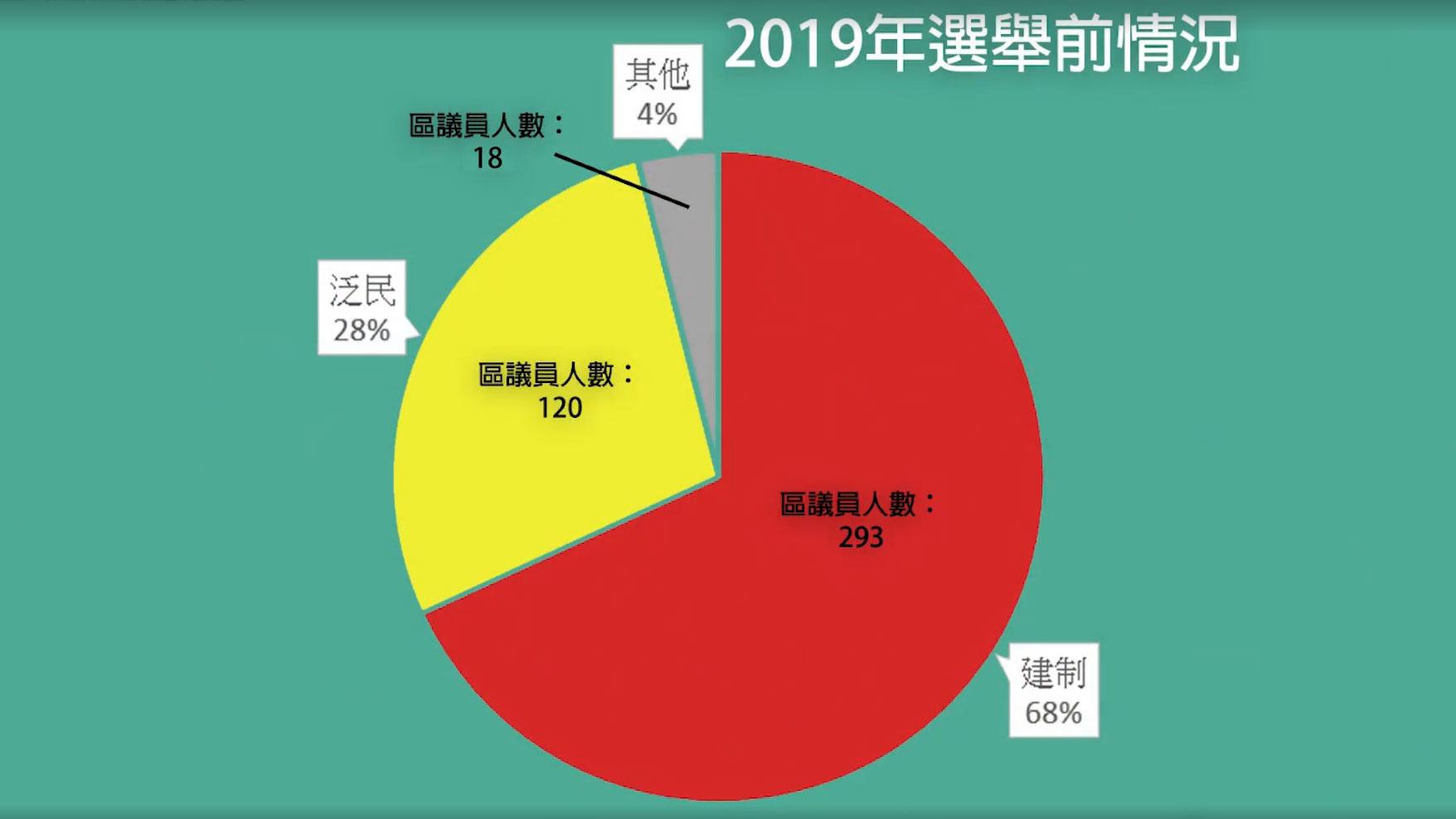 2019年香港区议会选举前情况(视频截图)